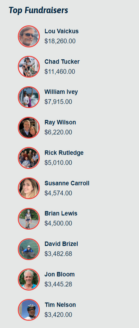 Top Fundraisers